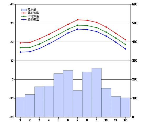 Rainy season of OKINAWA